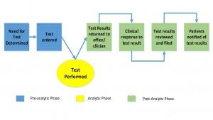 test process 6
