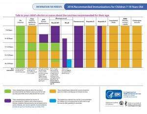 teen-immunization-chart