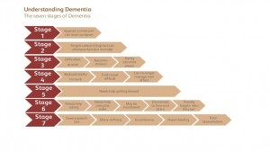 seven stages of dementia